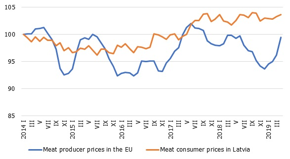 Meat products: EU producer prices and Latvian consumer prices