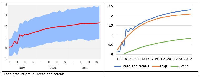 Increase in the global cereal prices and consumer prices