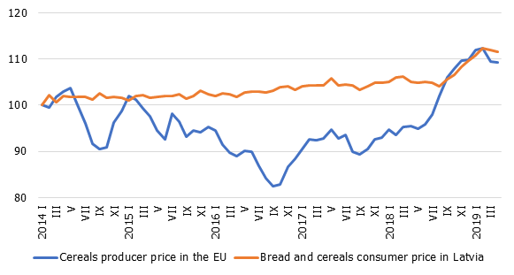 Bread and cereals: EU producer prices and Latvian consumer prices