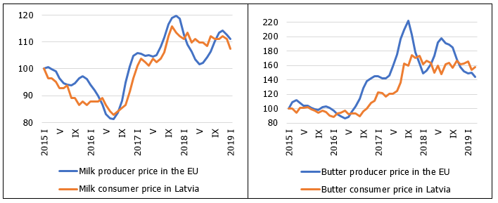 EU producer prices and Latvian consumer prices of selected dairy products