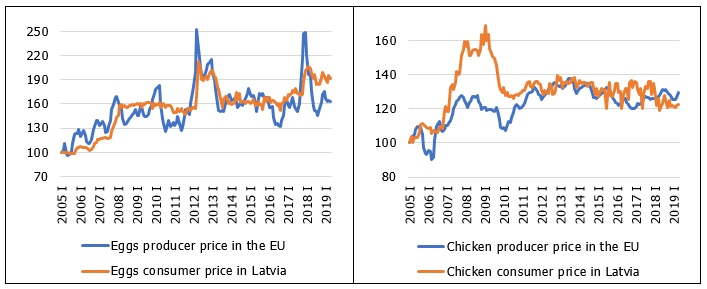 EU producer prices and Latvian consumer prices of selected animal products
