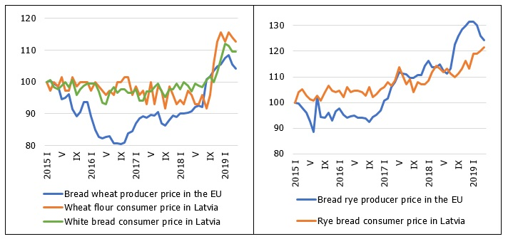 EU producer prices and Latvian consumer prices of selected cereal products