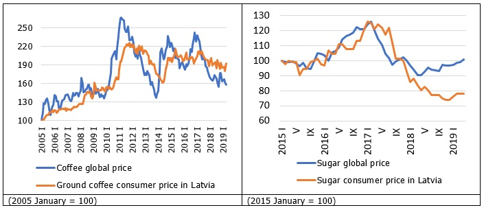 Global prices and Latvian consumer prices of sugar and coffee