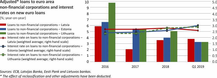 Adjustet loans to euro area non-financial corporations and interest rates on new euro loans
