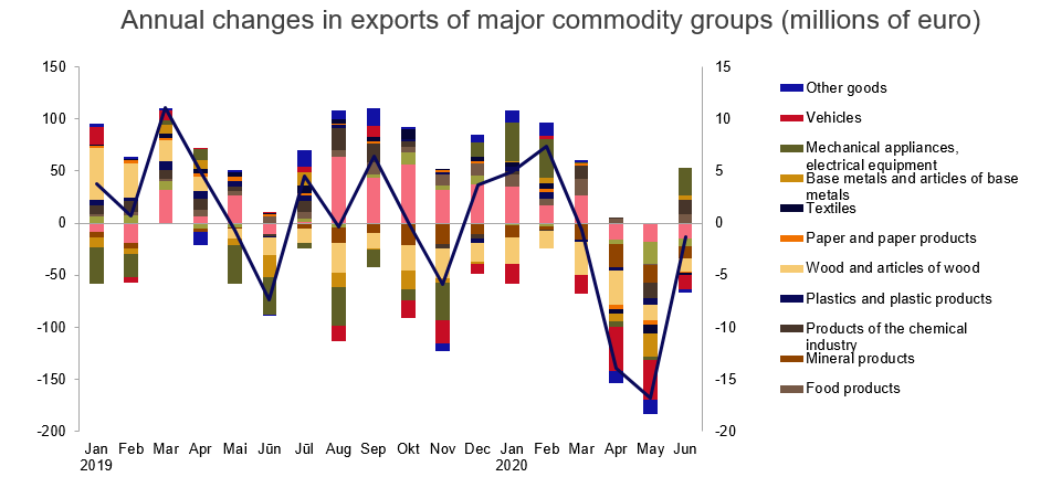 Annual changes in exports of major commodity groups (millions of euro)