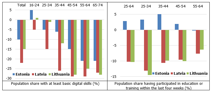 Digital skills and lifelong learning by age group