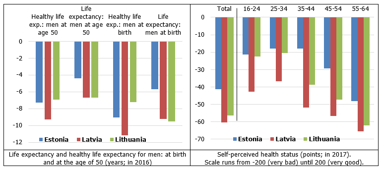 Life expectancy and self-perceived health status