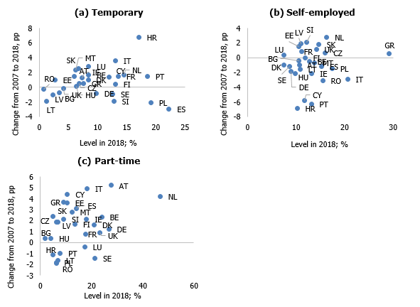 Temporary workers and the self-employed; % of the total number of the employed