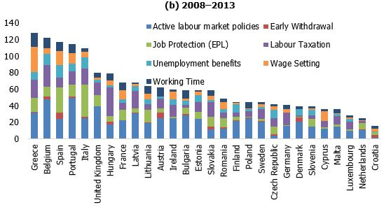 Number of changes in labour market policy measures in EU countries