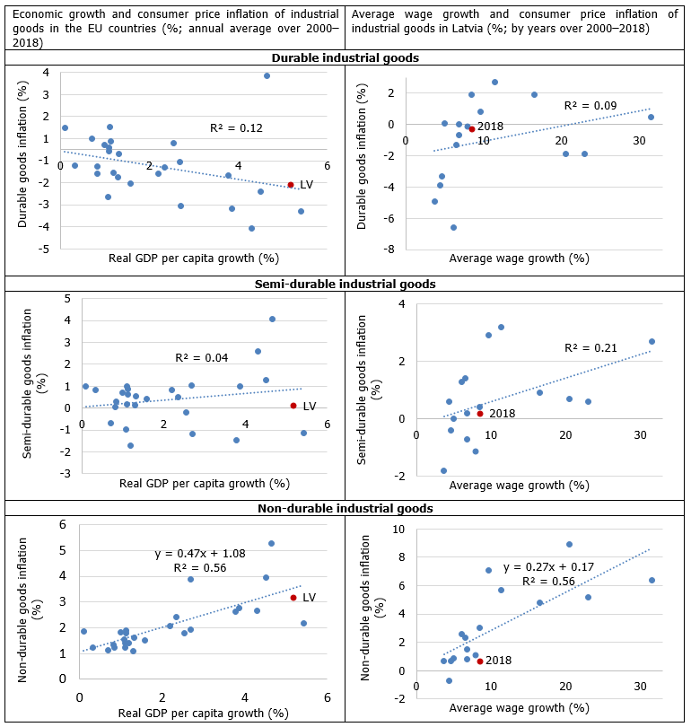 Relation between domestic economic activity indicators and consumer prices of industrial goods