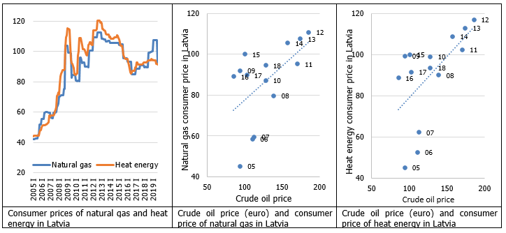Consumer prices of natural gas and heat energy in Latvia and crude oil prices
