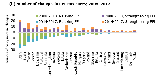 Number of changes in EPL measures