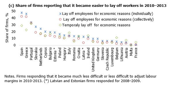Share of firms reporting that it became easier to lay off workers in 2010–2013