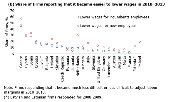 Share of firms reporting that it became easier to lower wages in 2010–2013