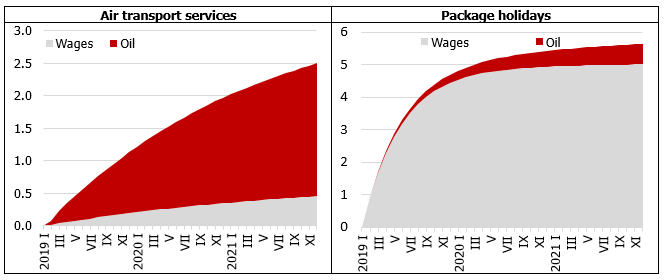 Pass-through of 10% increases in the oil price and average wage on consumer prices of selected services in Latvia
