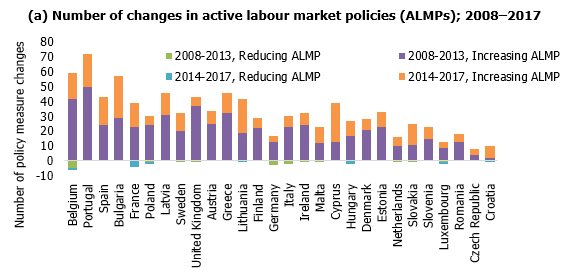 Number of changes in active labour market policies