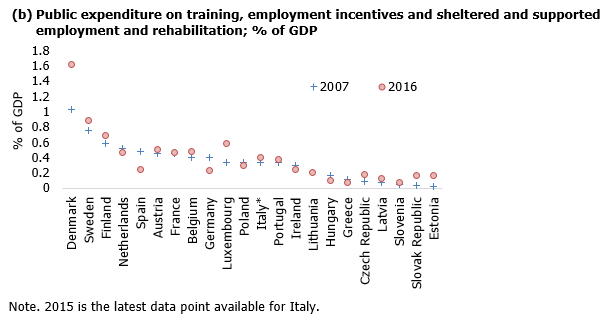 Public expenditure on training, employment incentives and sheltered and supported employment and rehabilitation