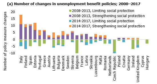 Number of changes in unemployment benefit policies