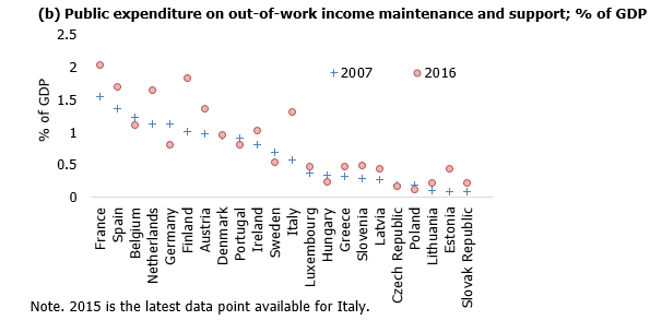 Public expenditure on out-of-work income maintenance and support