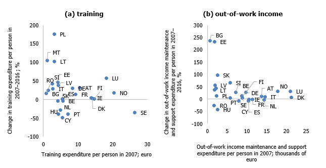 Change in public expenditure on out-of-work income and support and training per person