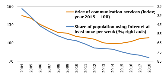 Communication service prices and number of Internet users