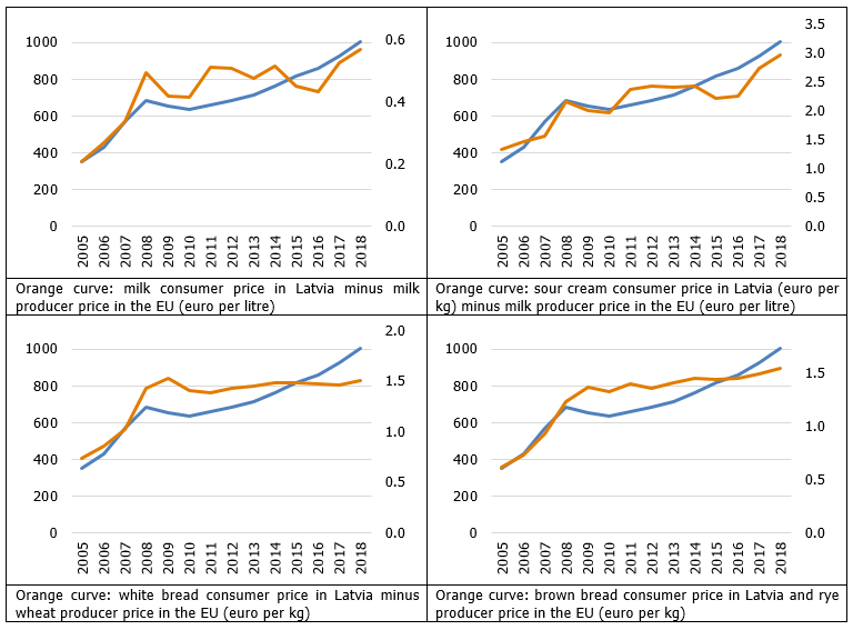 Average monthly gross wage and the difference between consumer prices of selected food products in Latvia and corresponding food commodity producer price in the EU