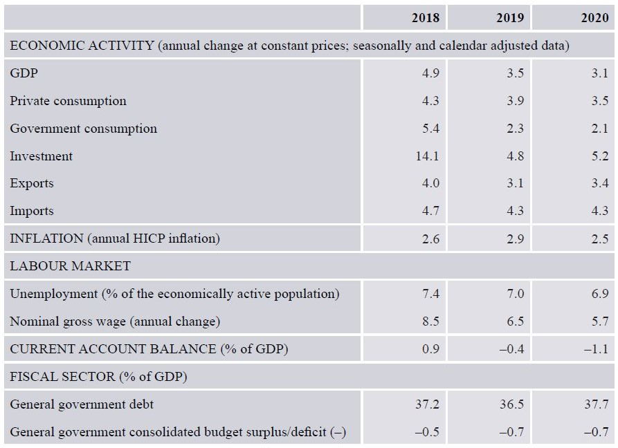 Forecasts of macroeconomic indicators