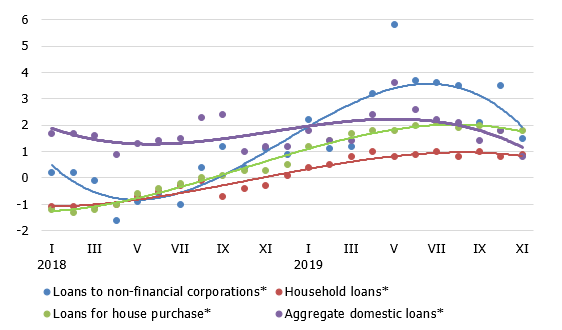 The annual rate of change in domestic loans
