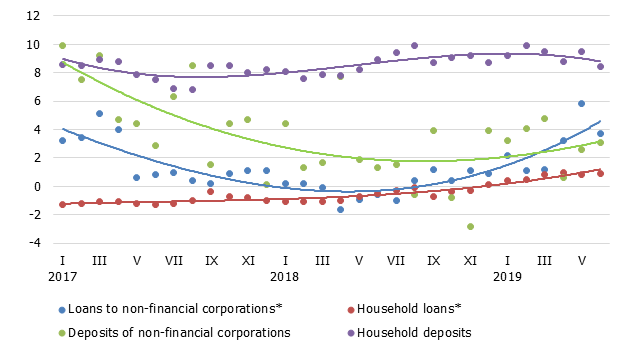 Annual changes in domestic loans and deposits (%)