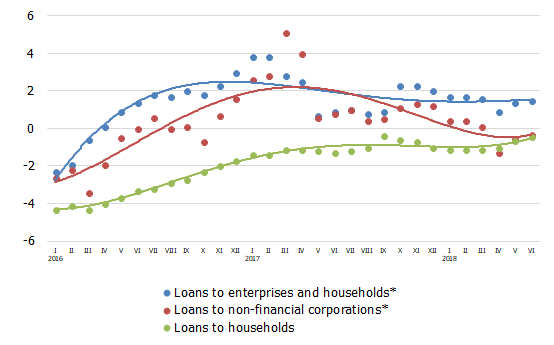 The annual rate of change in domestic loans (%)