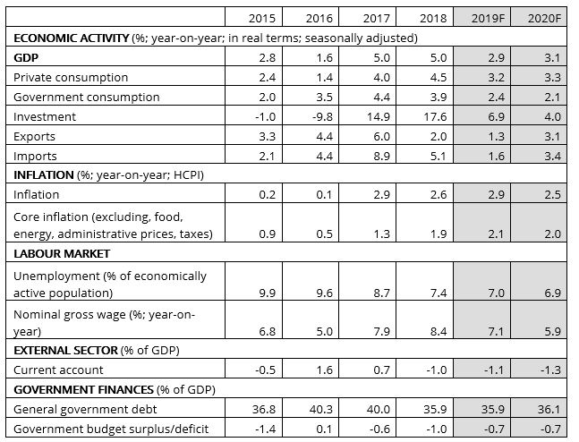 Macroeconomic indicators – actual data and forecasts