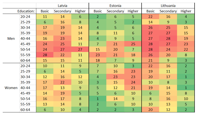 Ranking of the Baltic countries by employment level