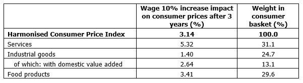Pass-through of a 10% increase in labour costs to consumer prices after three years (%)