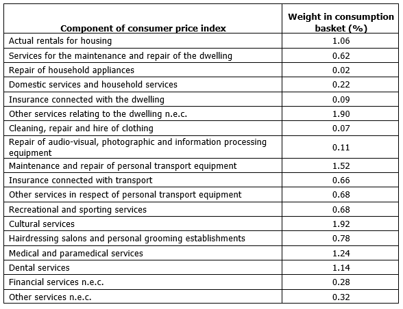 Components of Harmonised Consumer Price Index that were included in the aggregate Labour-intensive services