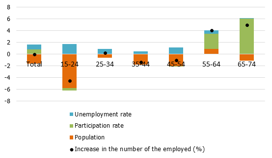 The annual growth rate of the number of people employed by component and age group (percentage points; averages for 2014–2017)