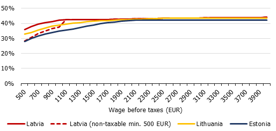 Labour tax burden per individual without dependants in the Baltic States