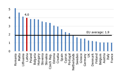 GDP growth per capita in 2014–2019