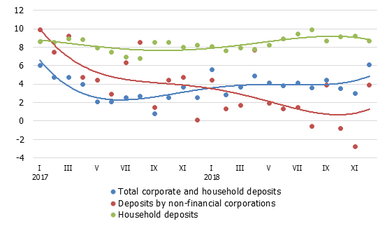 Annual changes in domestic deposits