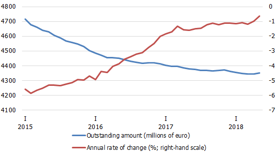 Lending to households shows encouraging trends