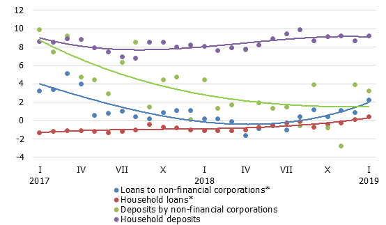Annual changes in domestic loans and deposits