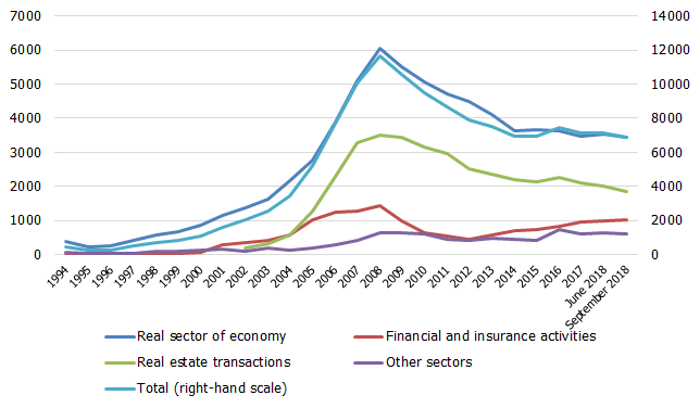 Loans to enterprises by sector of economy (EUR millions)