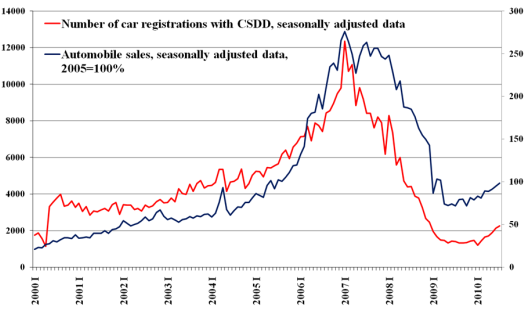 The number of automobile first-time registrations with CSDD and automobile sales